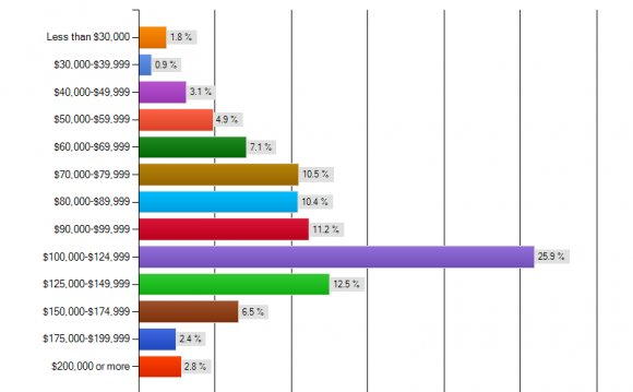 Breakdown of Respondents by