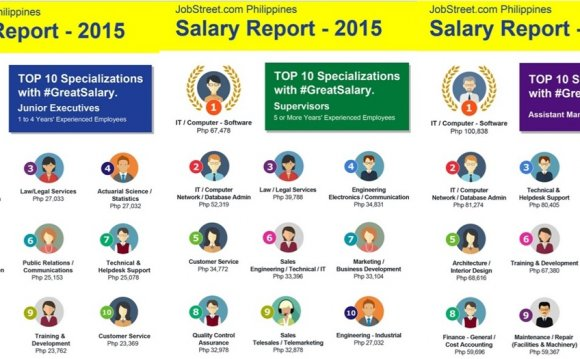 Top 10 Highest Paying Jobs in