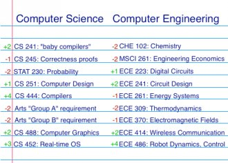 Sample checklist for Computer Science vs. Computer Engineering courses